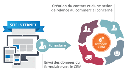 Schéma Infocob Web - CRM