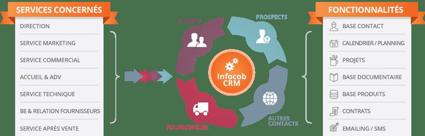 Schéma Infocob CRM