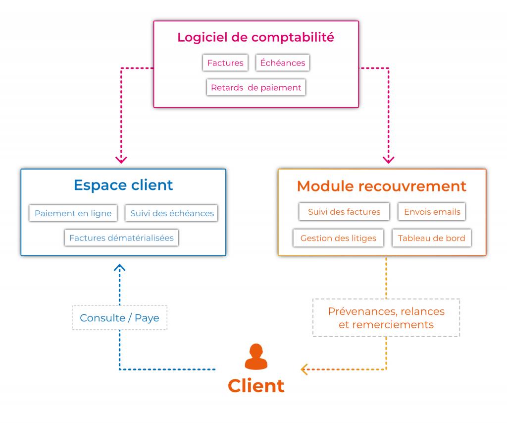 schéma explicatif du fonctionnement du logiciel de recouvrement intégré au crm et connecté au logiciel de comptabilité et à l'espace client ce qui permet de facilement partager les factures et échéances de paiement au client
