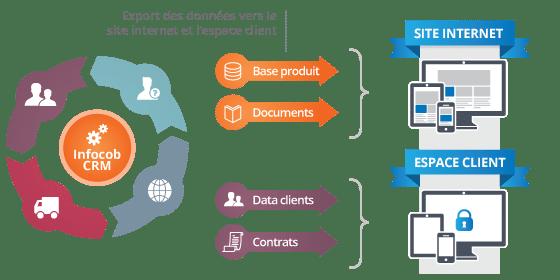 schéma e-crm liaison produit entre le site web, l'espace client et le crm