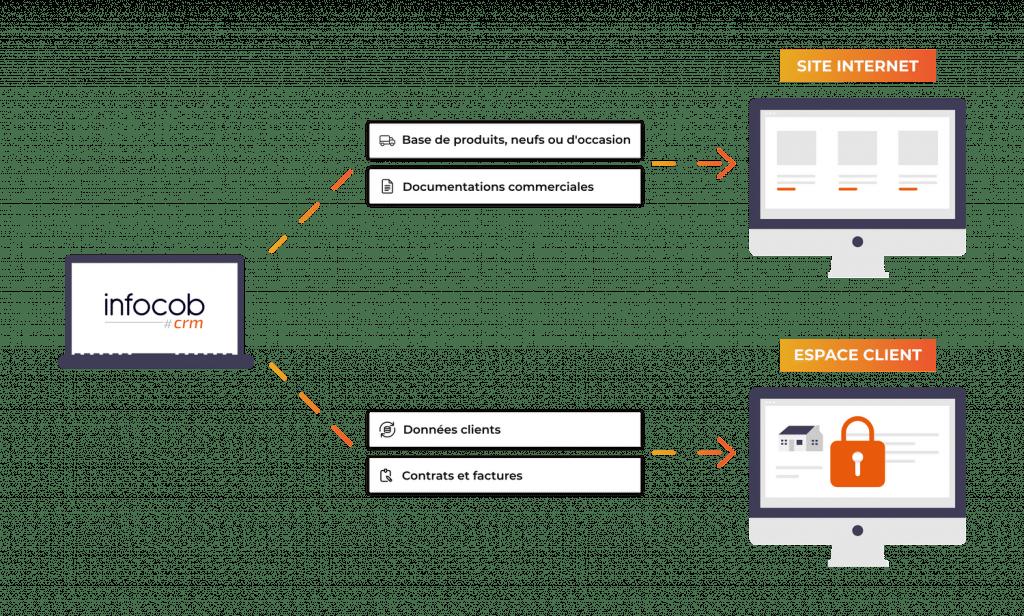 présentation e-crm schéma fonctionnel entre le CRM et le site web et l'espace client. Le site web reçoit la base de produits et les documentations du CRM. L'espace client reçoit les données clients et les contrats et factures du CRM.